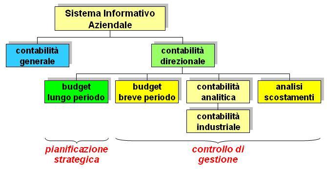 schema Controllo di Gestione
